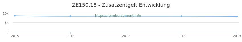 Erstattungsbetrag Historie für das Zusatzentgelt ZE150.18