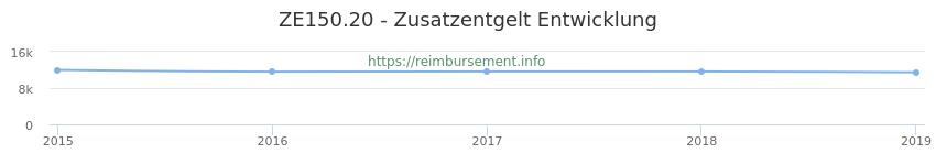 Erstattungsbetrag Historie für das Zusatzentgelt ZE150.20