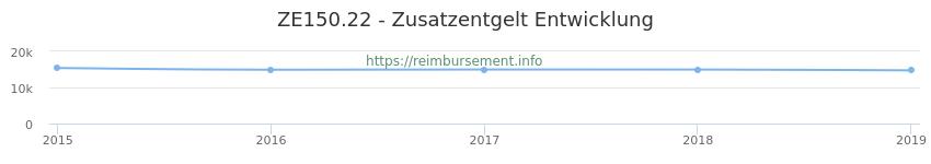 Erstattungsbetrag Historie für das Zusatzentgelt ZE150.22