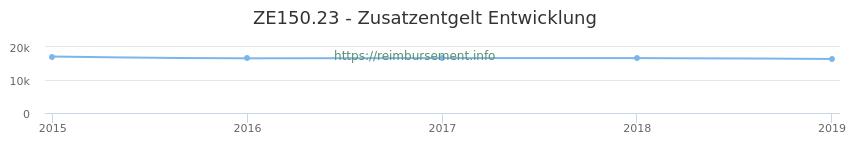 Erstattungsbetrag Historie für das Zusatzentgelt ZE150.23