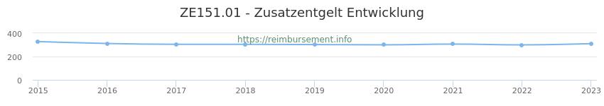 Erstattungsbetrag Historie für das Zusatzentgelt ZE151.01