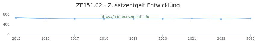 Erstattungsbetrag Historie für das Zusatzentgelt ZE151.02