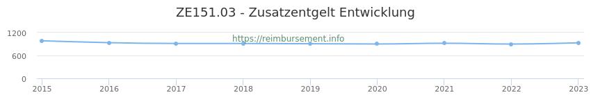 Erstattungsbetrag Historie für das Zusatzentgelt ZE151.03