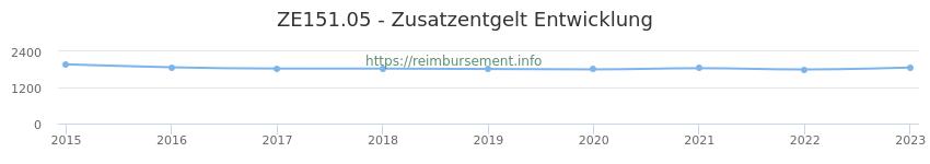 Erstattungsbetrag Historie für das Zusatzentgelt ZE151.05