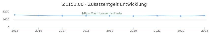 Erstattungsbetrag Historie für das Zusatzentgelt ZE151.06