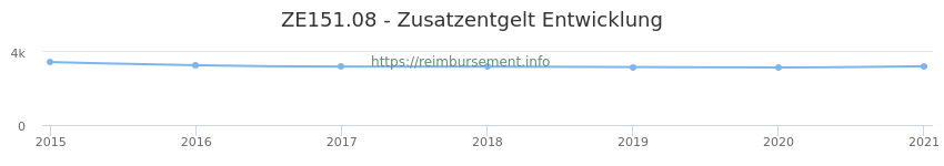Erstattungsbetrag Historie für das Zusatzentgelt ZE151.08