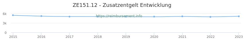 Erstattungsbetrag Historie für das Zusatzentgelt ZE151.12
