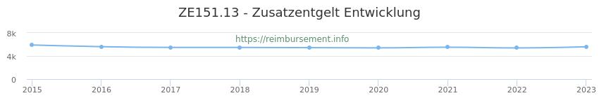 Erstattungsbetrag Historie für das Zusatzentgelt ZE151.13