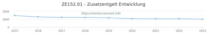Erstattungsbetrag Historie für das Zusatzentgelt ZE152.01