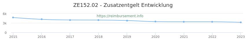 Erstattungsbetrag Historie für das Zusatzentgelt ZE152.02