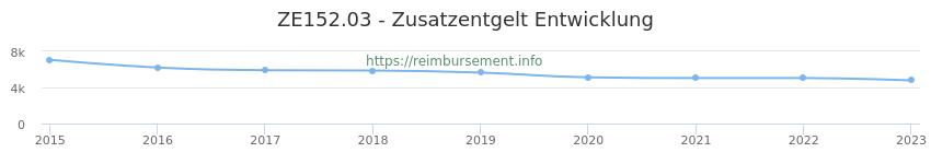 Erstattungsbetrag Historie für das Zusatzentgelt ZE152.03