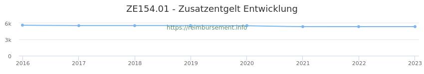 Erstattungsbetrag Historie für das Zusatzentgelt ZE154.01