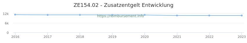 Erstattungsbetrag Historie für das Zusatzentgelt ZE154.02