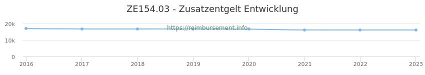 Erstattungsbetrag Historie für das Zusatzentgelt ZE154.03