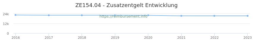 Erstattungsbetrag Historie für das Zusatzentgelt ZE154.04