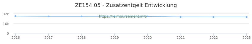 Erstattungsbetrag Historie für das Zusatzentgelt ZE154.05