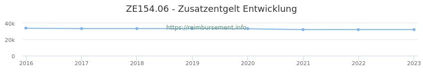 Erstattungsbetrag Historie für das Zusatzentgelt ZE154.06