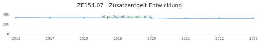 Erstattungsbetrag Historie für das Zusatzentgelt ZE154.07