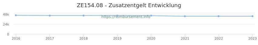 Erstattungsbetrag Historie für das Zusatzentgelt ZE154.08