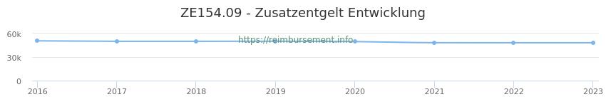 Erstattungsbetrag Historie für das Zusatzentgelt ZE154.09