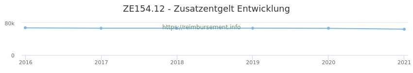 Erstattungsbetrag Historie für das Zusatzentgelt ZE154.12