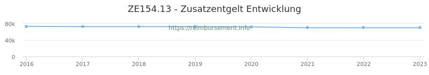 Erstattungsbetrag Historie für das Zusatzentgelt ZE154.13