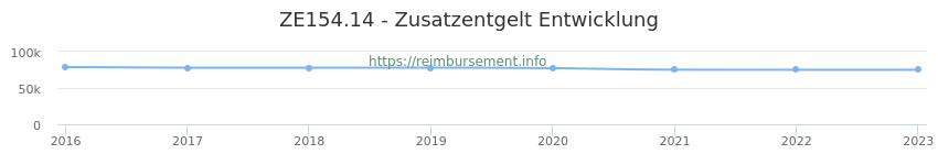 Erstattungsbetrag Historie für das Zusatzentgelt ZE154.14
