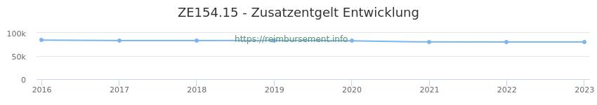 Erstattungsbetrag Historie für das Zusatzentgelt ZE154.15