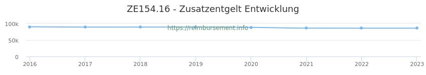Erstattungsbetrag Historie für das Zusatzentgelt ZE154.16
