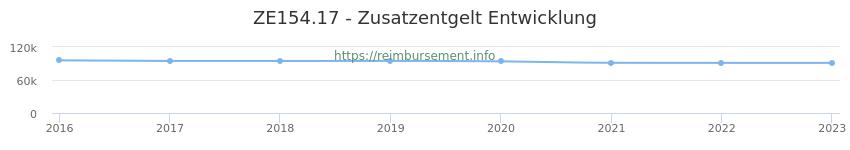 Erstattungsbetrag Historie für das Zusatzentgelt ZE154.17