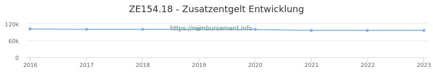 Erstattungsbetrag Historie für das Zusatzentgelt ZE154.18