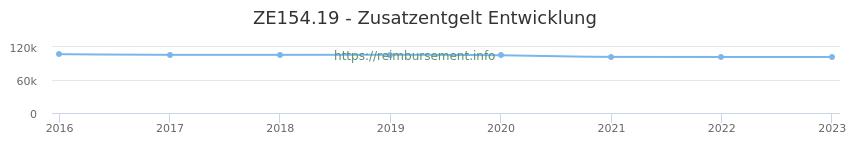 Erstattungsbetrag Historie für das Zusatzentgelt ZE154.19