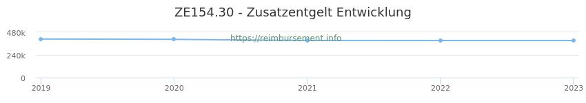 Erstattungsbetrag Historie für das Zusatzentgelt ZE154.30