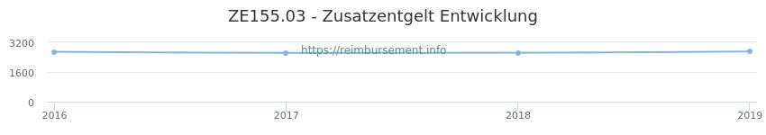 Erstattungsbetrag Historie für das Zusatzentgelt ZE155.03