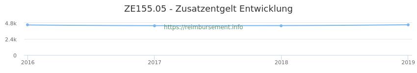 Erstattungsbetrag Historie für das Zusatzentgelt ZE155.05