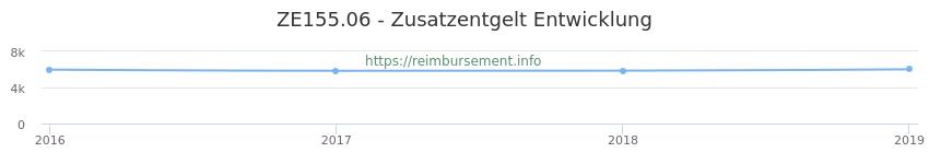 Erstattungsbetrag Historie für das Zusatzentgelt ZE155.06