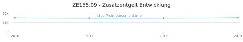 Erstattungsbetrag Historie für das Zusatzentgelt ZE155.09