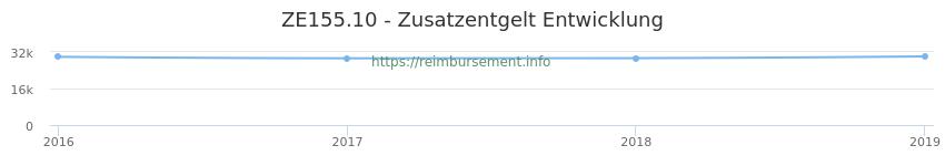 Erstattungsbetrag Historie für das Zusatzentgelt ZE155.10