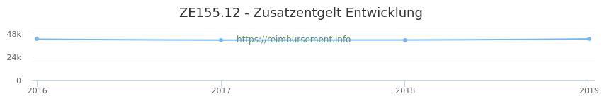 Erstattungsbetrag Historie für das Zusatzentgelt ZE155.12