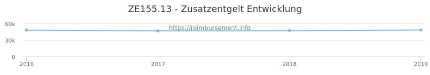 Erstattungsbetrag Historie für das Zusatzentgelt ZE155.13