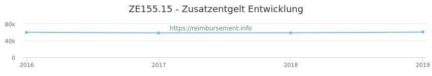 Erstattungsbetrag Historie für das Zusatzentgelt ZE155.15