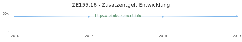 Erstattungsbetrag Historie für das Zusatzentgelt ZE155.16