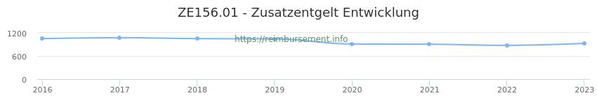 Erstattungsbetrag Historie für das Zusatzentgelt ZE156.01