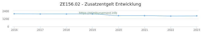 Erstattungsbetrag Historie für das Zusatzentgelt ZE156.02