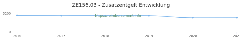 Erstattungsbetrag Historie für das Zusatzentgelt ZE156.03