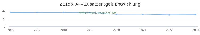 Erstattungsbetrag Historie für das Zusatzentgelt ZE156.04