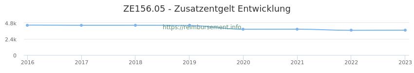 Erstattungsbetrag Historie für das Zusatzentgelt ZE156.05