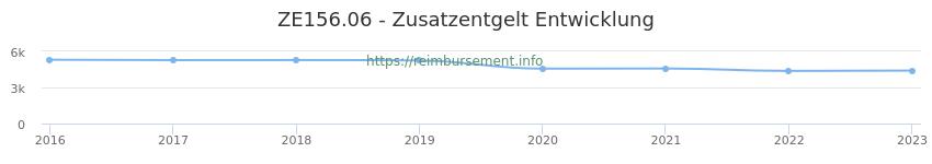Erstattungsbetrag Historie für das Zusatzentgelt ZE156.06