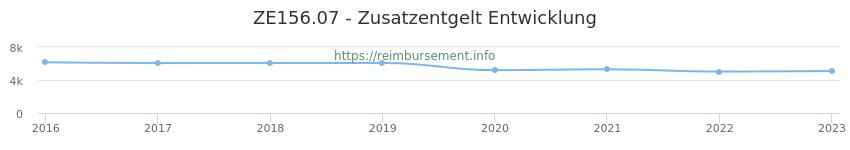 Erstattungsbetrag Historie für das Zusatzentgelt ZE156.07