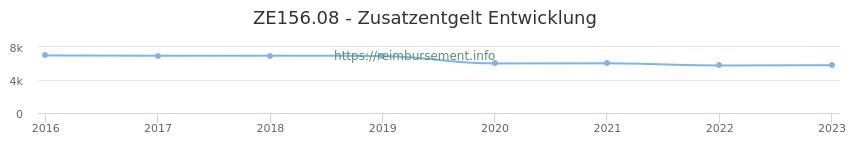 Erstattungsbetrag Historie für das Zusatzentgelt ZE156.08